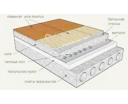 ПСБ-С Теплый пол Премиум (М35, ППС 30РА) от 20 до 500мм