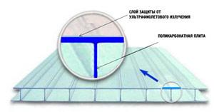 С обеих сторон лист поликарбоната покрыт защитной пленкой